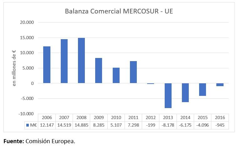 Gráfico 1.Balanza comercial. Mercosur UE