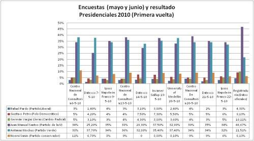 Encuestas y resultados Presidenciales 2010 (primera vuelta). Colombia.