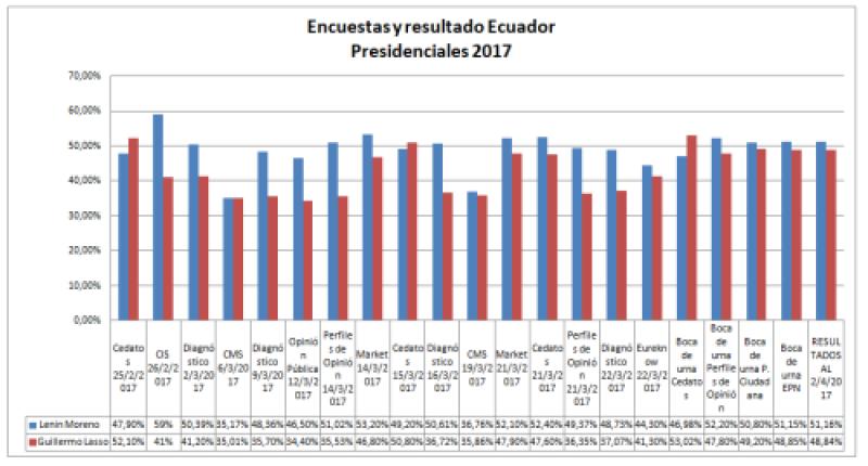 Encuestas y resultados Ecuador 2017