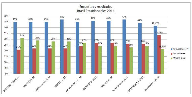Datos de encuestas para las presidenciales Brasil 2014