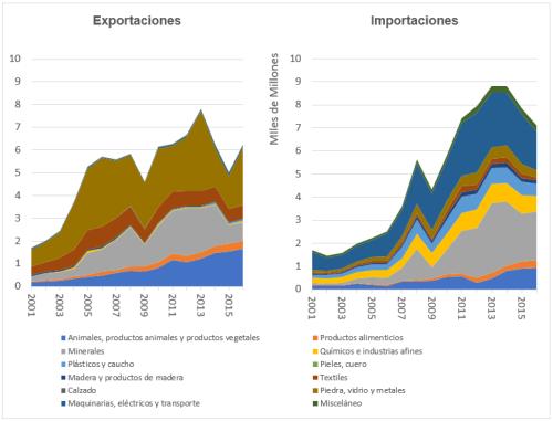Figura 3. Composición del comercio de Perú con Estados Unidos (en dólares)