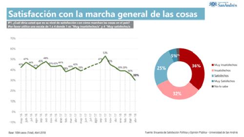 Satisfacción con la marcha general de la situación, gobierno de M. Macri