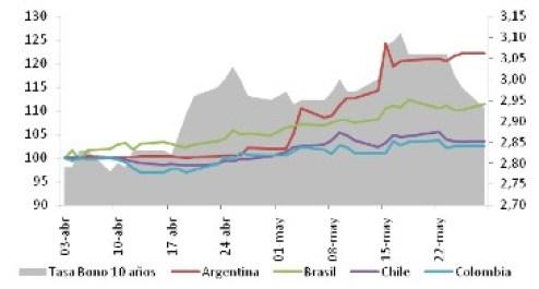 Devaluaciones en América Latina