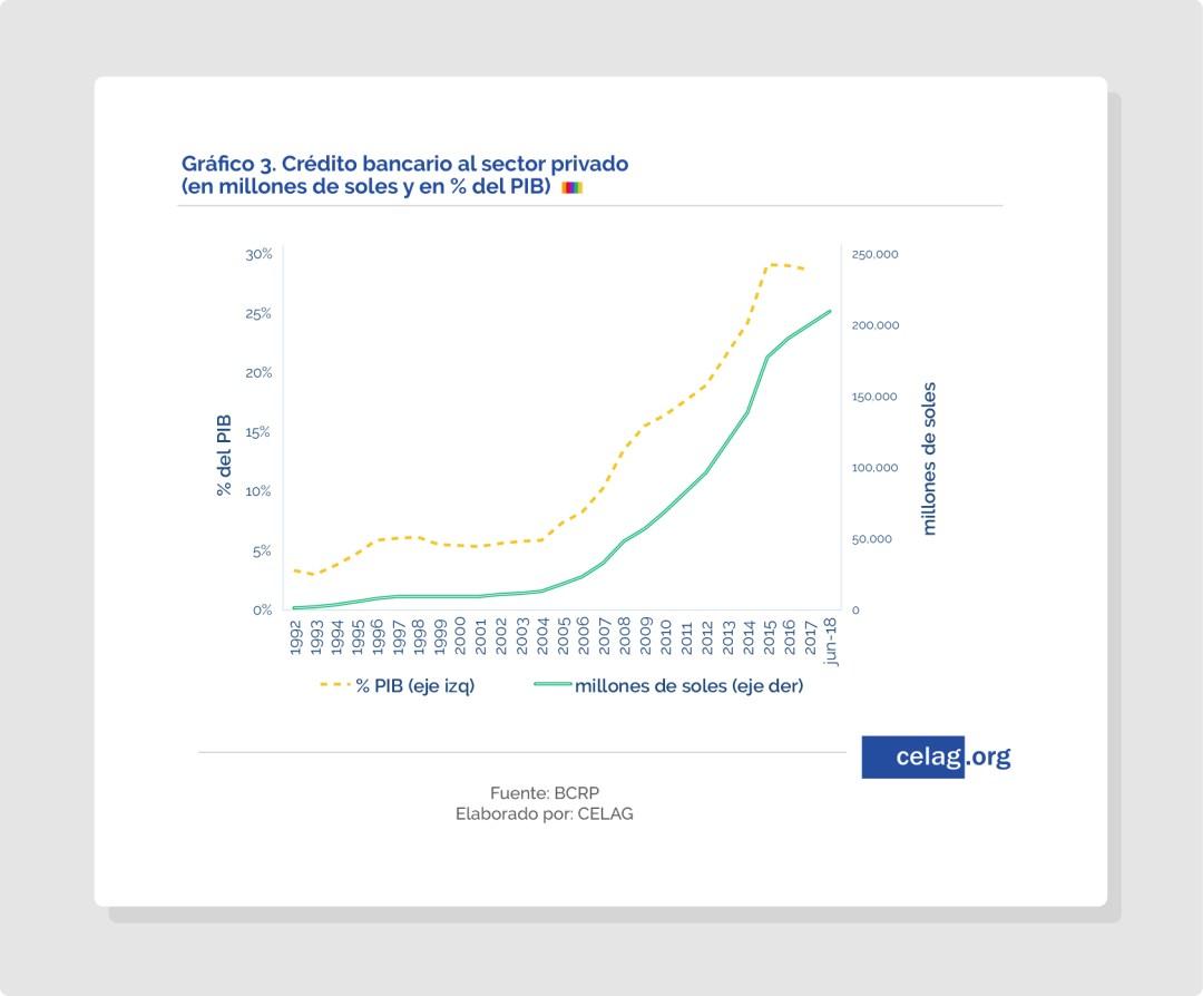Crédito bancario al sector privado