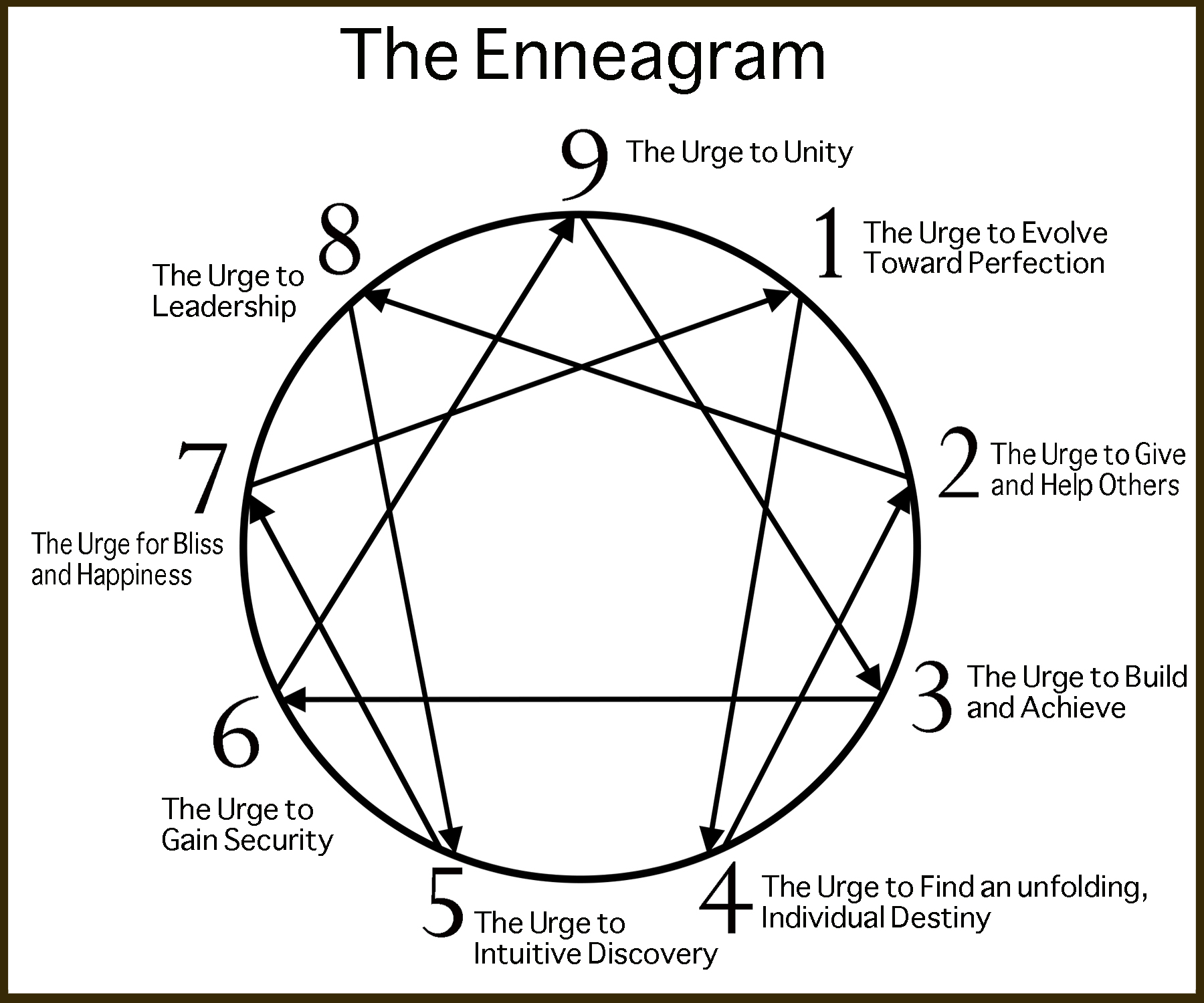 The Secrets Of The Enneagram Knowing Ourselves