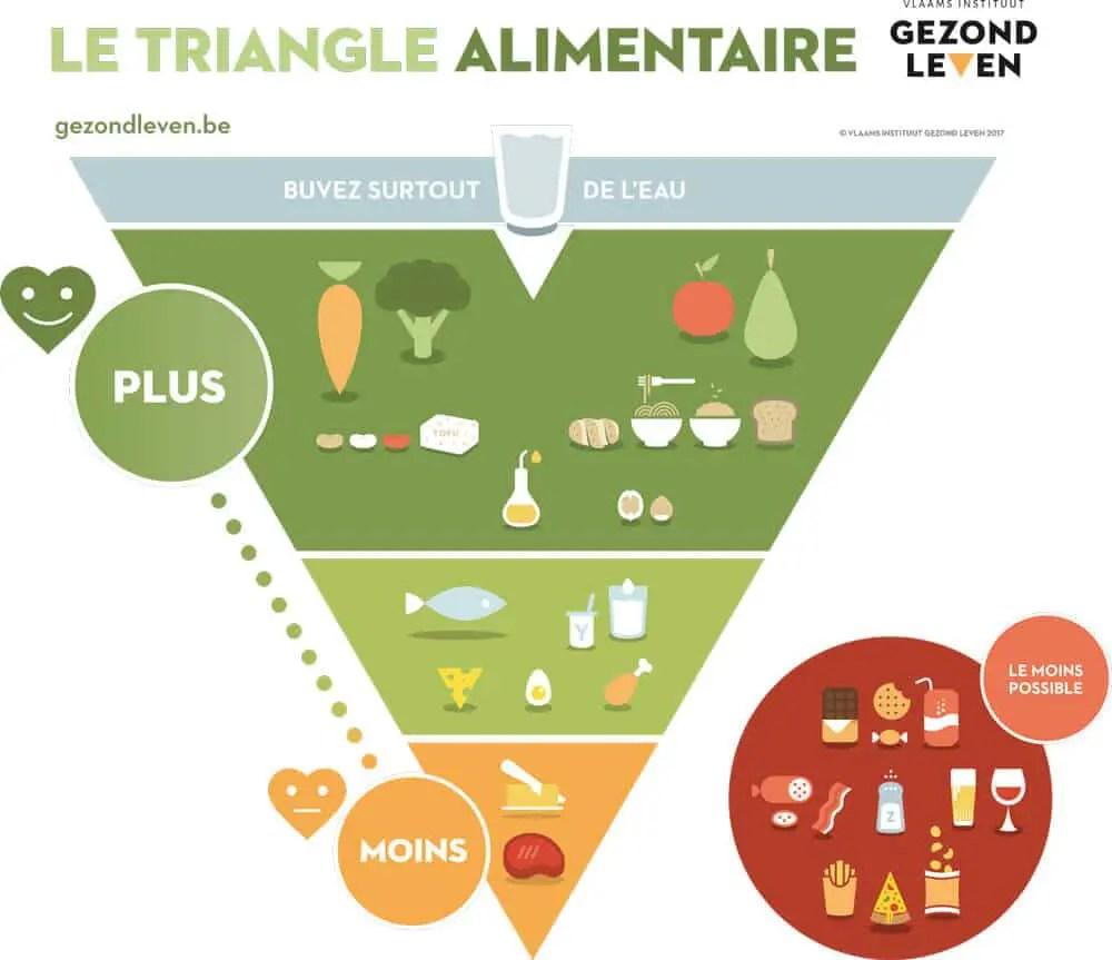 Nouvelle pyramide alimentaire - Les flamands sont-ils tombés sur la tête?