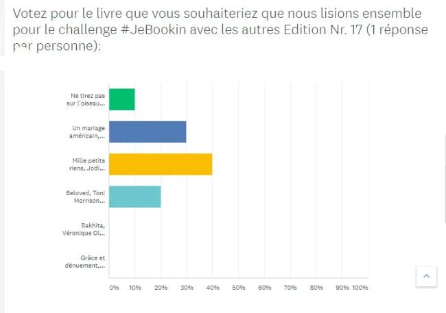 Club de lecture belge virtuel - Résultat du challenge #JeBookin Octobre 2019