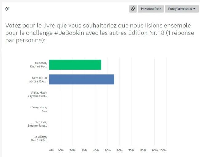 Résultat du Challenge #JeBookin avec les autres – Novembre 2019
