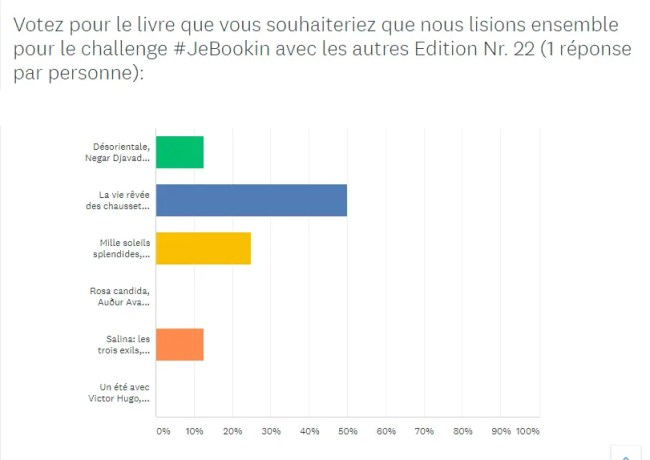 #JeBookin – résultats challenge lecture commune juin 2020