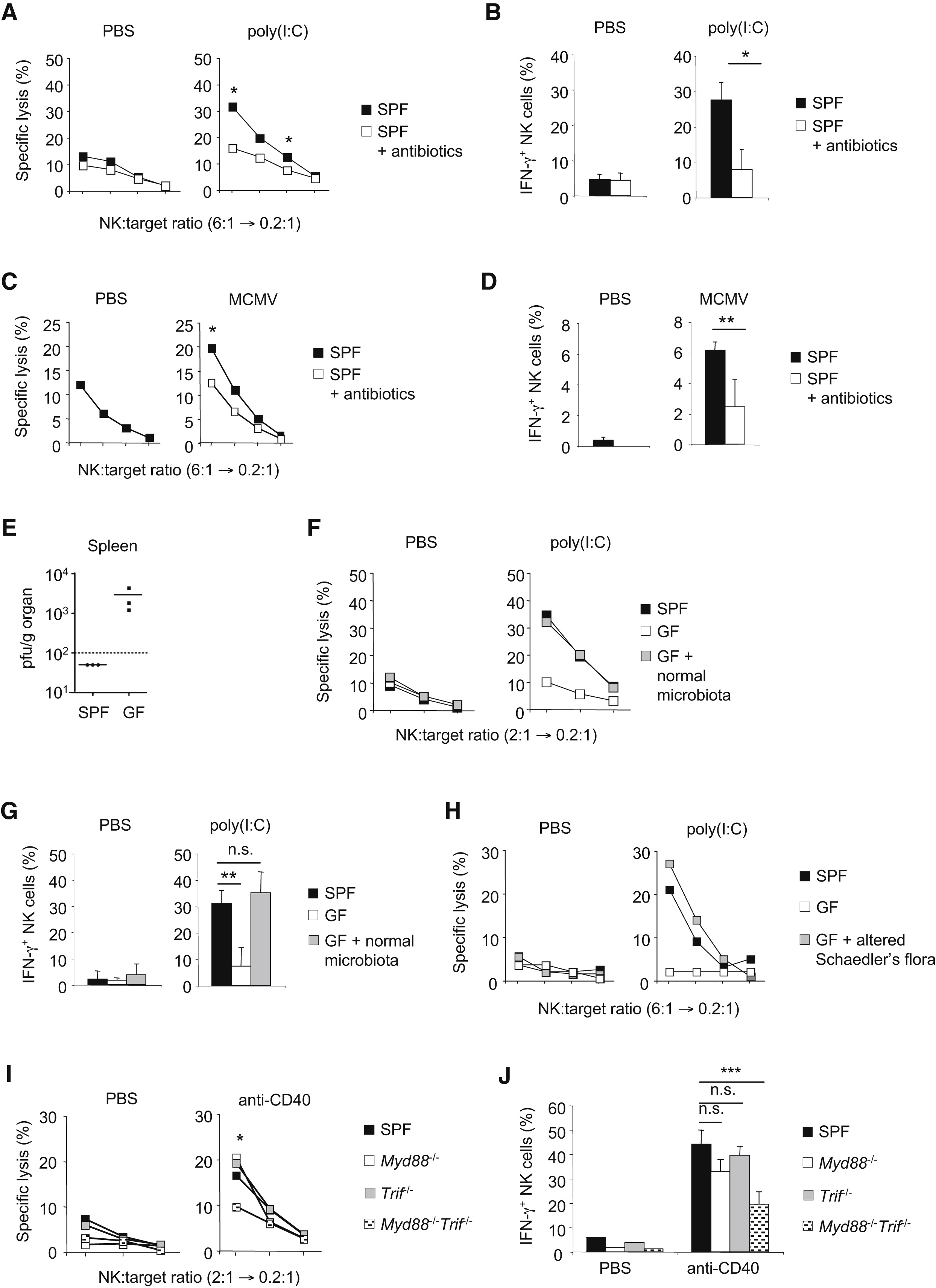 Priming Of Natural Killer Cells By Nonmucosal Mononuclear Phagocytes Requires Instructive