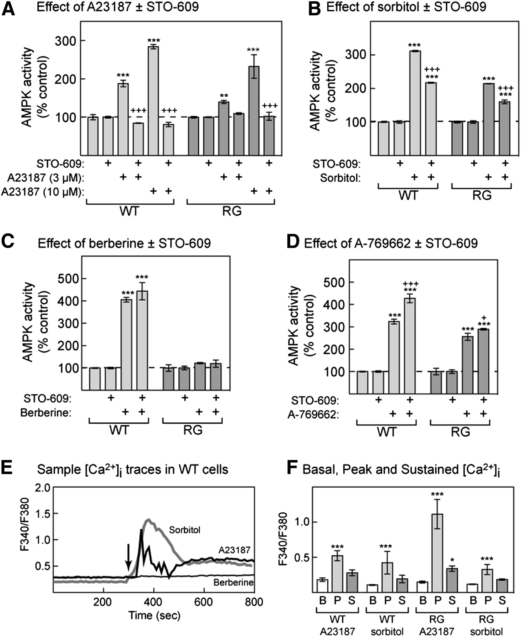 Use Of Cells Expressing Subunit Variants To Identify Diverse Mechanisms Of Ampk Activation