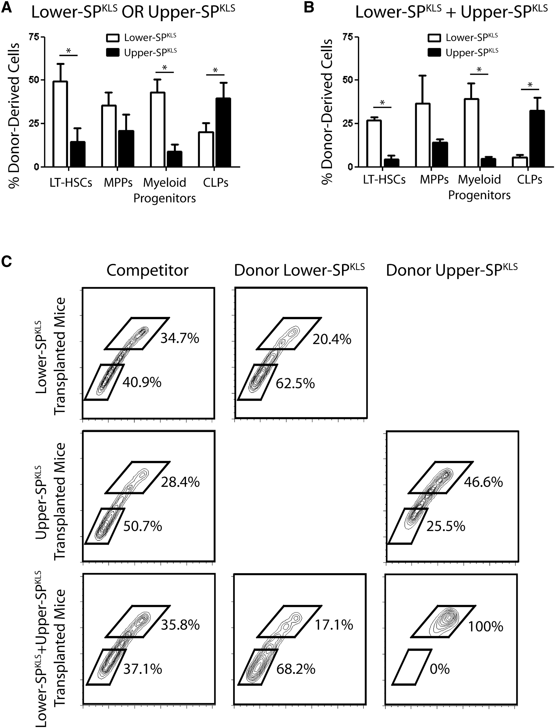 Distinct Hematopoietic Stem Cell Subtypes Are Differentially Regulated By Tgf 1 Cell Stem Cell