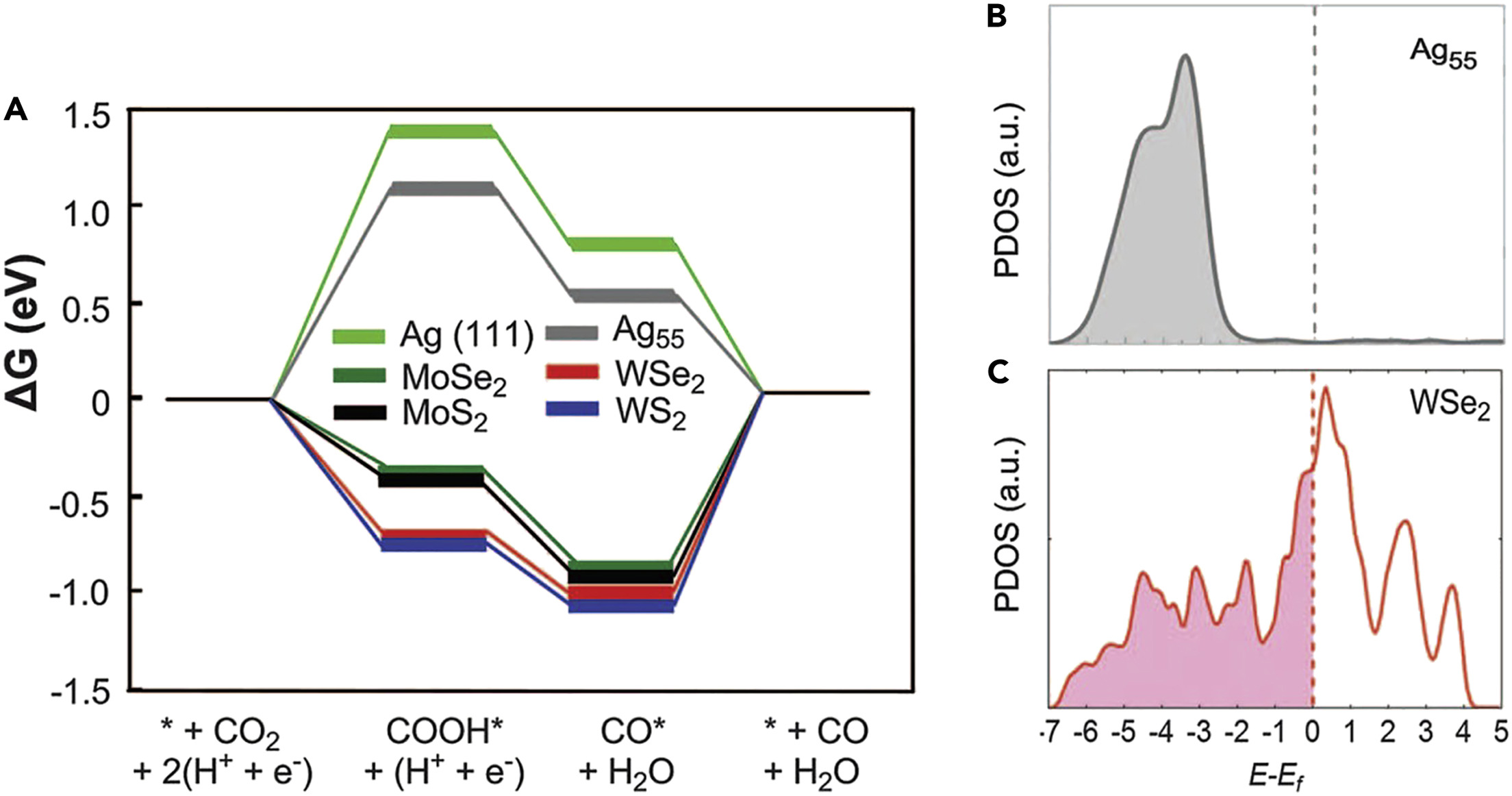 Fundamentals And Challenges Of Electrochemical Co2 Reduction Using Two Dimensional Materials Chem