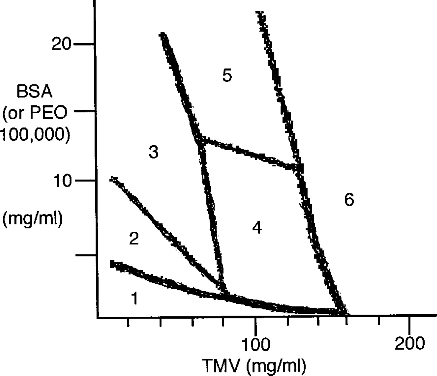 Phase Behavior Of Mixtures Of Rods Tobacco Mosaic Virus