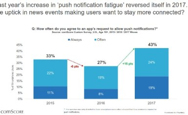 Local notifications make a resurgence and 43% of users accept them