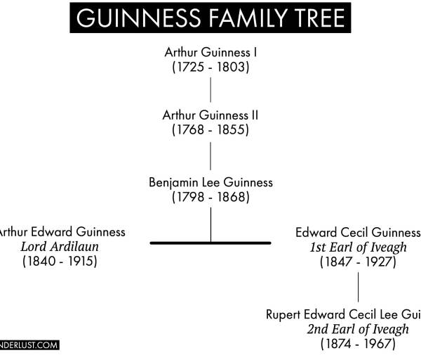 Guinness Family Tree