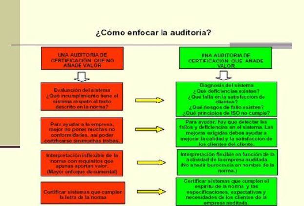 Como enfocar la Auditoria
