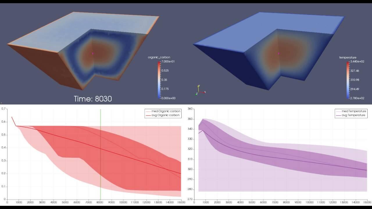 Featuring organic carbon and temperature evolution in the bioreactor