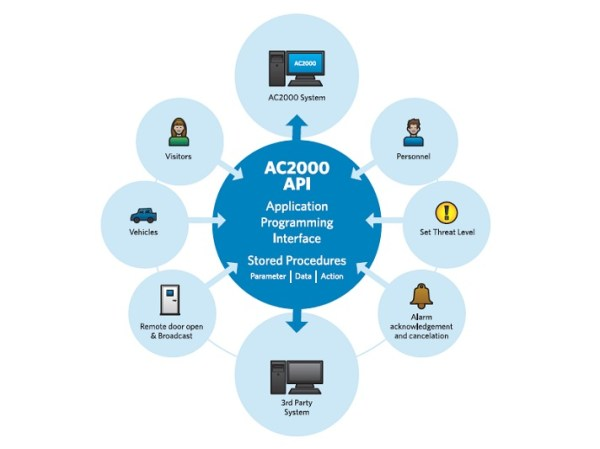 AC2000 Application Programming Interface Module | CEM