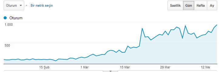 100 civarında seyreden günlük ziyaretçi sayım 900'lere çıktı!