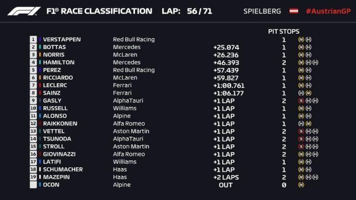 Como foi o GP da Áustria pela temporada 2021?