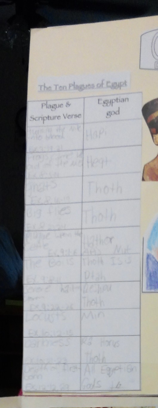 Ten Plagues on Egypt