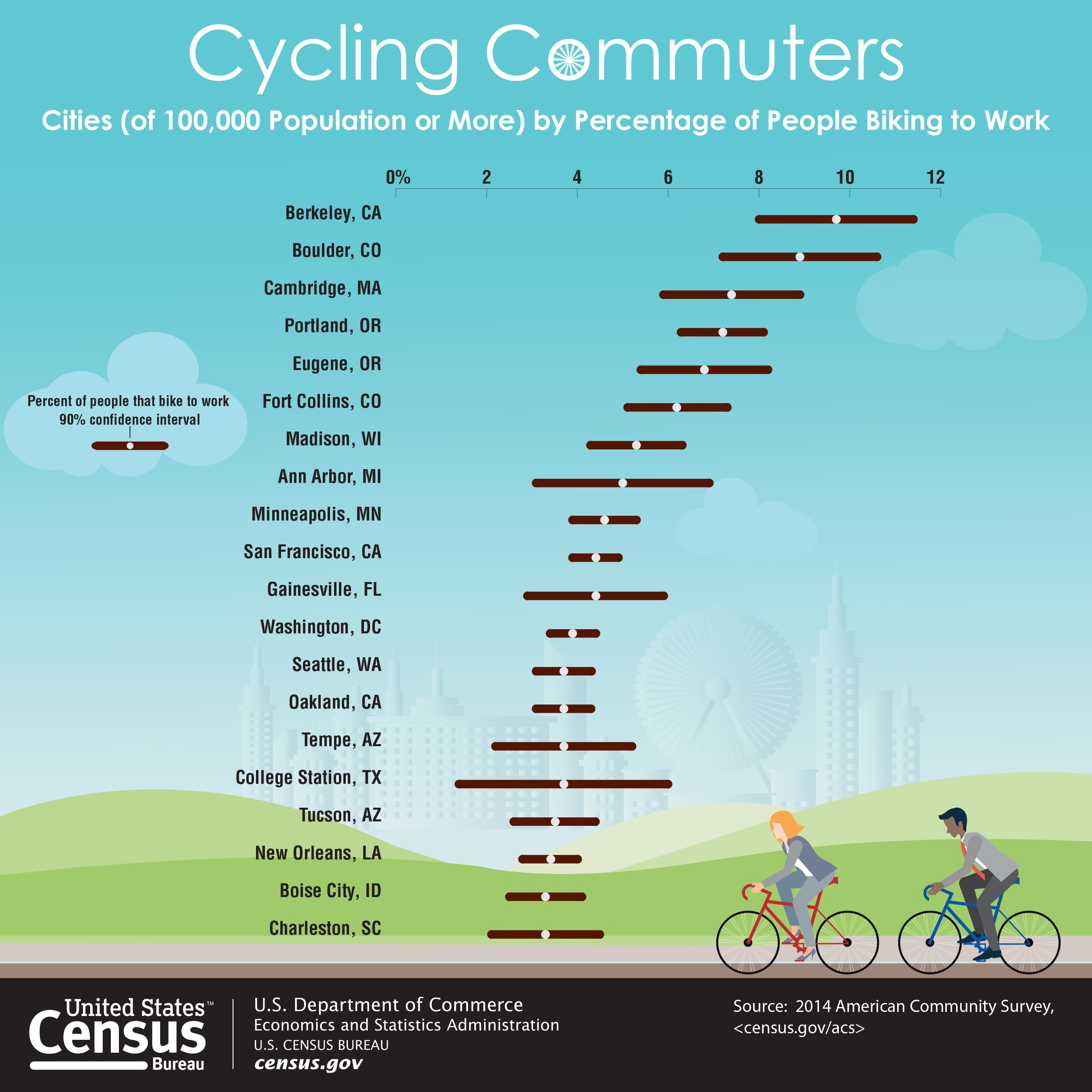 Chart showing the percentage of residents commuting to work by bike for US cities with population greater than 100,000 people.