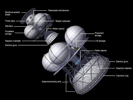 Friedwardt Winterberg on Starship Design
