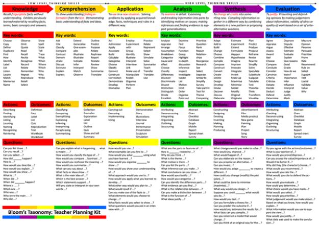 Bloom's Teacher Planning Kit
