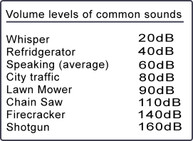 Decibel levels of common sounds