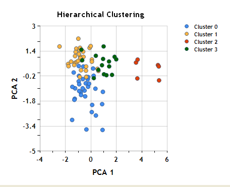 Clustering Analysis, Part III: Hierarchical Cluster ...: https://www.centerspace.net/clustering-analysis-part-iii-hierarchical-cluster-analysis