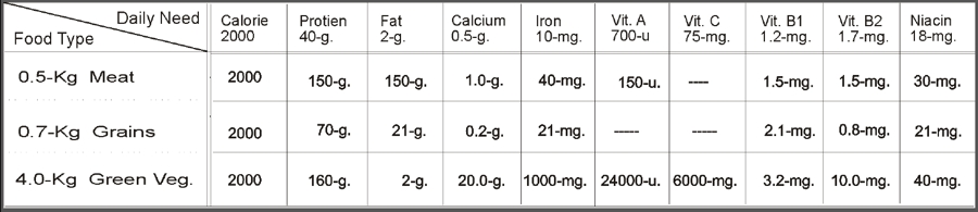 Straight Poop on the Paleo Diet chart