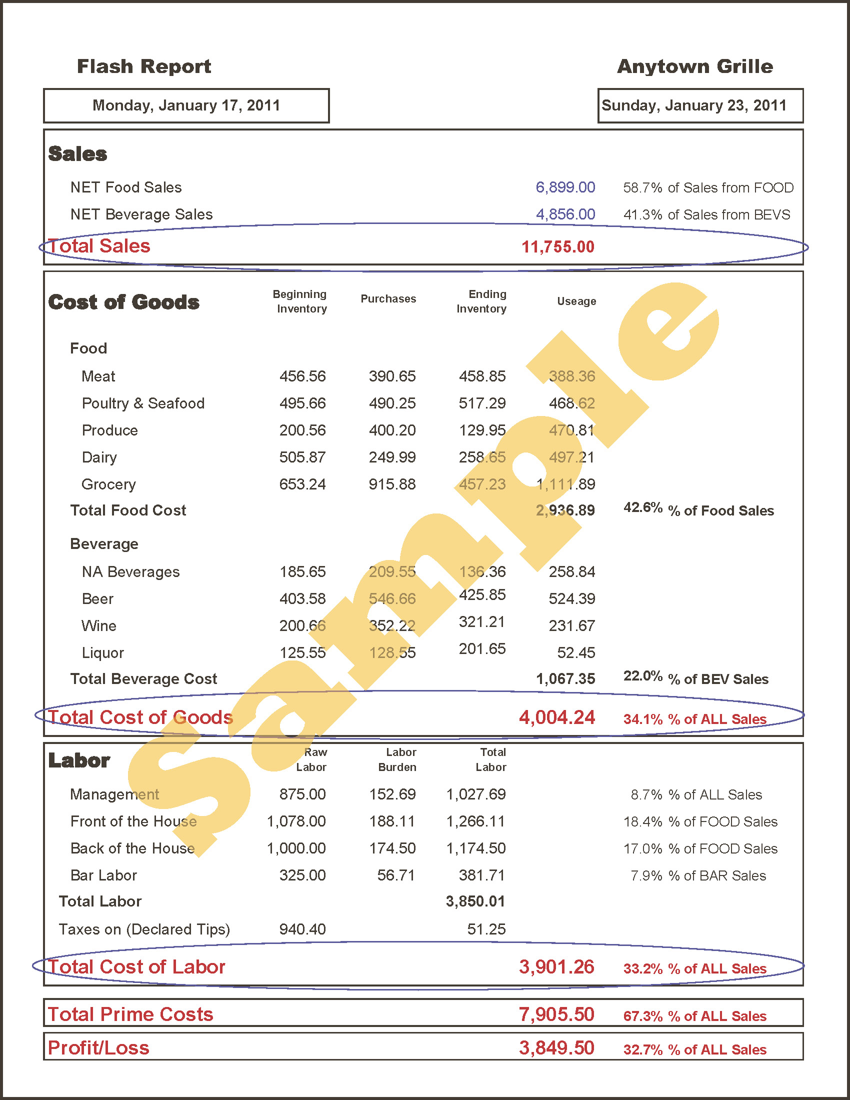 Cost Accounting And Flow Controllers