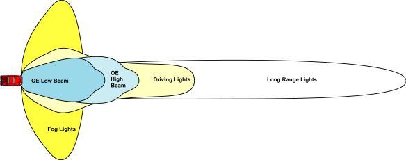 Fog lights illustration 3