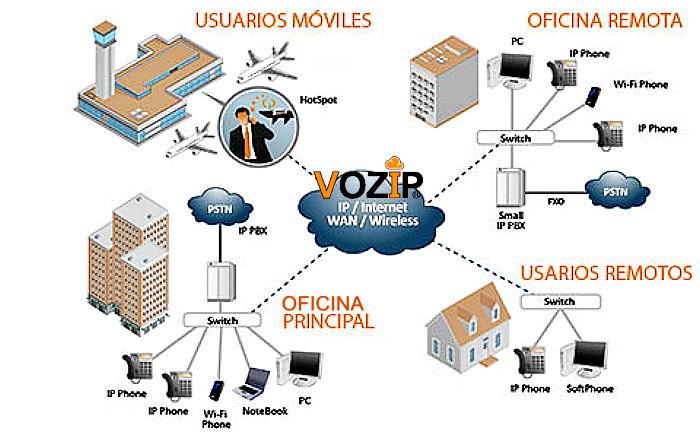Cómo funciona una Central Telefónica Voz Ip VOIP VOZIP en la nube Cloud Conmutador