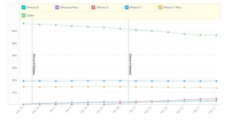 iPhone X sales analytics data