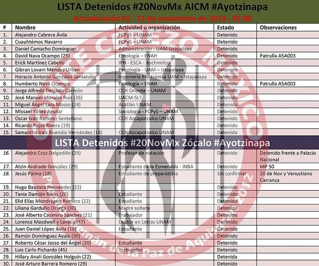20141121 02_00 Actualizacion de lista de detenidos