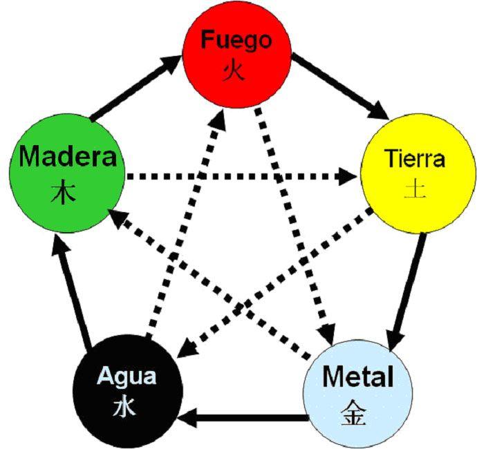 Cinco Elementos en MTC