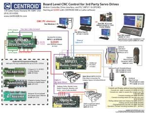 Devlieg retrofit,CNC controls for: Devlieg, Pratt and Whitney, G and L and other Horizontal