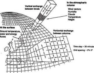 Risultati immagini per griglia modello meteo