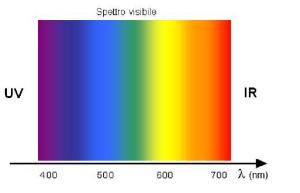 oculistica spettro visibile