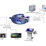 Virdi Management Software