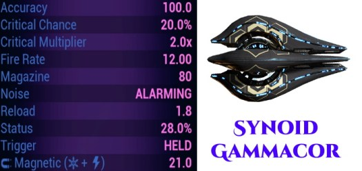 synoid gammacor stats