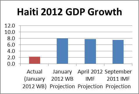 haiti gdp projection2012 1