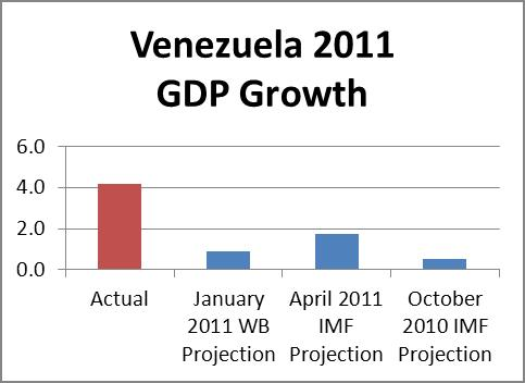 vz gdp projection2011