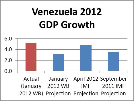 vz gdp projection2012 1