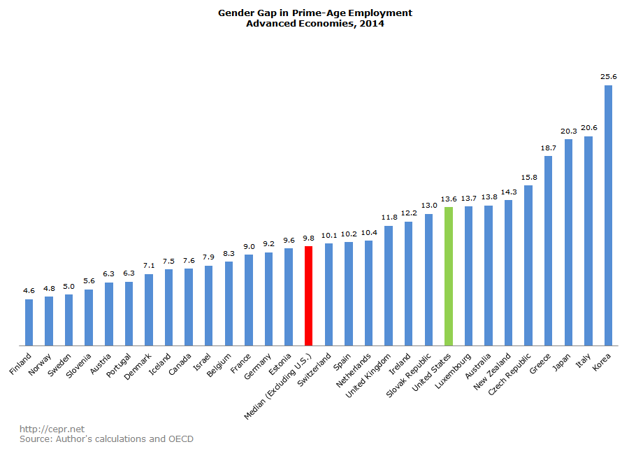 Gender Gap in Prime-Age Employment, Advanced Economies 2014