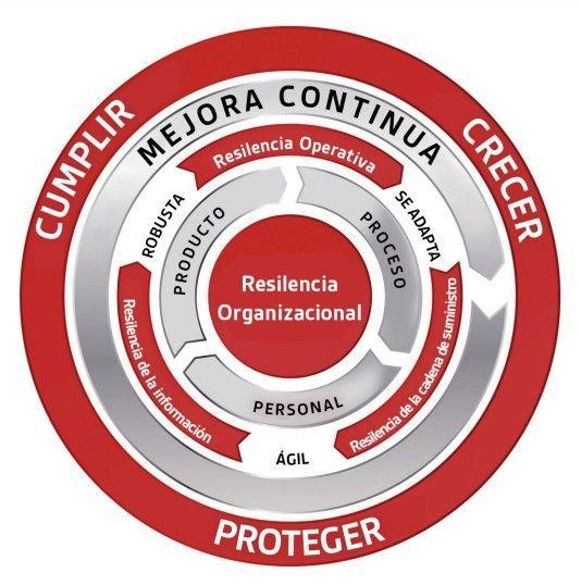 Cambio en la forma en la que gestionamos la seguridad 5