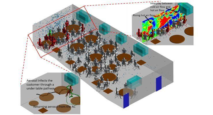 Simulaciones avanzadas revelan cómo el aire acondicionado propaga los aerosoles COVID-19