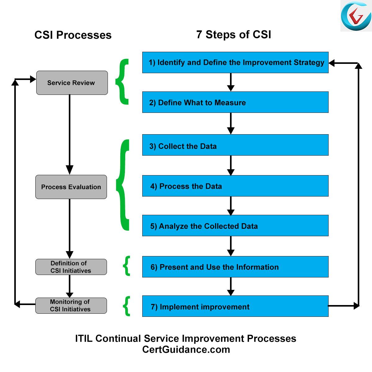 ITIL Continual Service Improvement | ITIL Foundation | ITSM
